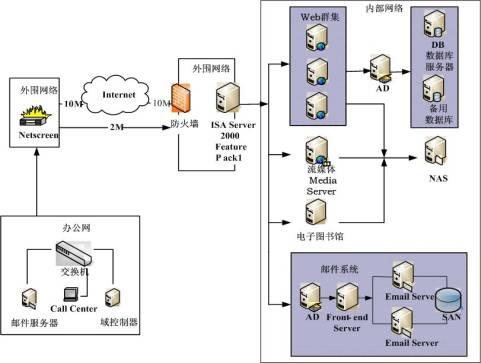 支撑系统结构图