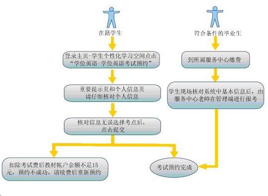 附—考试预约流程图